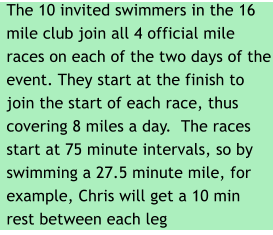 The 10 invited swimmers in the 16 mile club join all 4 official mile races on each of the two days of the event. They start at the finish to join the start of each race, thus covering 8 miles a day.  The races start at 75 minute intervals, so by swimming a 27.5 minute mile, for example, Chris will get a 10 min rest between each leg